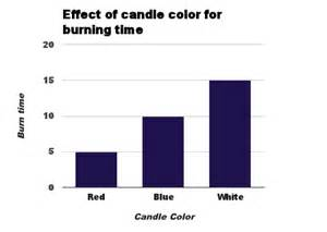 do white candles burn faster than colored mwvsciencefair candles12 1