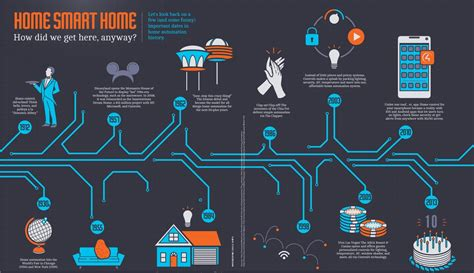 home automation history design innovation nottingham