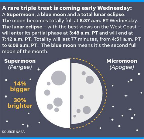 here comes the buck moon usatodaycom lunar eclipse five things to know about the super blue