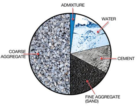 concrete mix design for marine environment green sand production techniques mitigating