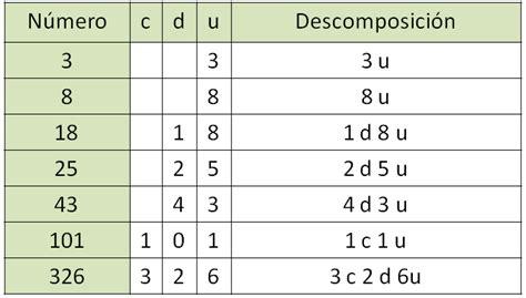 valor posicional para 2 grado unidad decena centena apexwallpapers unidades decenas y centenas matem 225 ticas de primaria