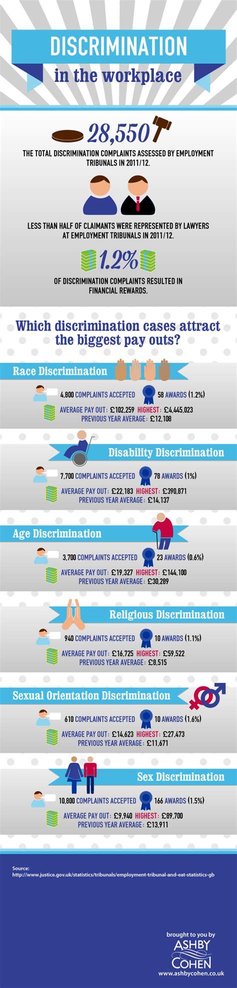 41 affirmative discrimination statistics brandongaille