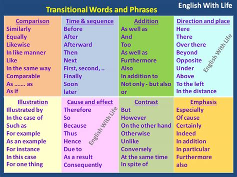 slang words and phrases great essay transitions