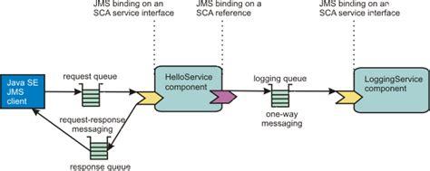 tutorial java jms configuring the sca jms binding