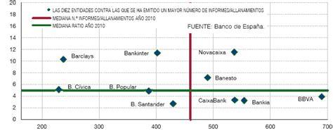 depositos bancarios a plazo fijo de banco santander depositos bancarios a plazo fijo de banesto prestamos