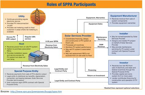 sle power purchase agreement rfo diagram regional