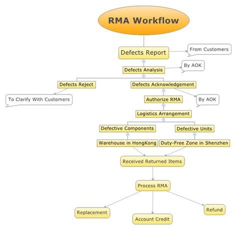 workflow specialist warranty rma workflow pos equipment digital signage