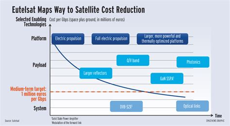 what is the cost of eutelsat does the math on reducing future satellite costs