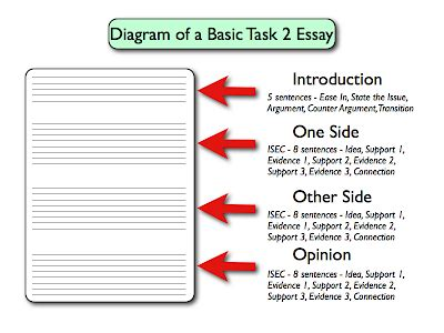 My Hometown Essay For Ielts by Academic Writing Sle Ielts Task 2