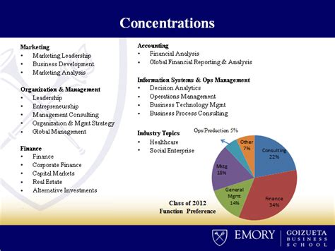 Duke Mba Areas Of Concentration by Concentrations Emory Goizueta Business School Intranet