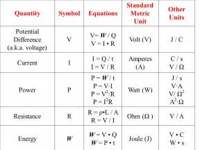 resistor si unit si unit for resistance 28 images current and resistance ppt basic electric circuits