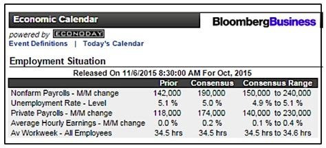 Bloomberg Economic Calendar S P 500 Testing Important Level As Friday S Report