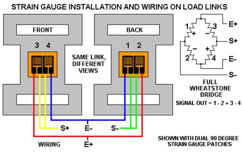 load link exles and construction