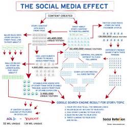 Media Influence On Image Outline by Infographic The Social Media Effect Gun