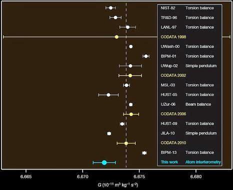 gastrofsica la nueva astrof 237 sica y f 237 sica nueva medida de la constante de gravitaci 243 n universal