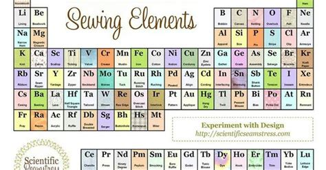 printable periodic table of sewing elements periodic table of sewing elements sewing pinterest
