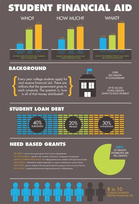 Financial Aid For International Students In Usa For Mba by 17 Best Images About Financial Aid Scholarships Grants