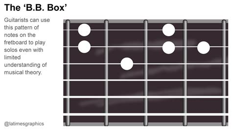 how to box a b b king dies generations of guitarists used b b box to learn how to play la times