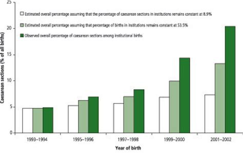 c section death rate who delivery settings and caesarean section rates in china