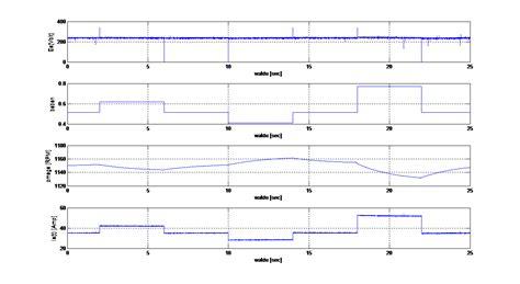 Buku Elektronik Industri Frank D Petruzella syahwilalwi simulasi dan pemodelan motor dc terkendali jangkar variasi beban