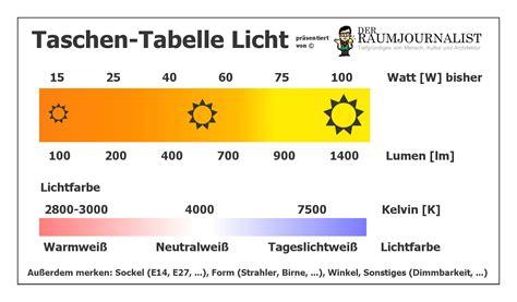Candela Lumen Tabelle by Lumen Watt Tabelle Led