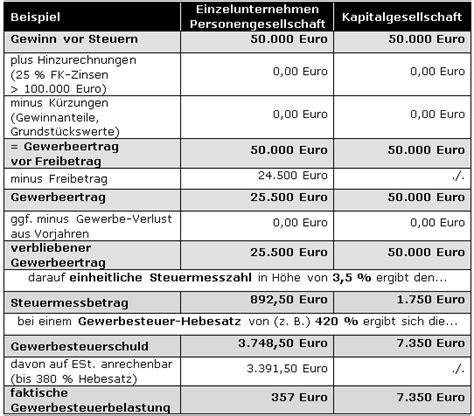 Kleinunternehmer Rechnung Polen Steuern F 252 R Selbstst 228 Ndige Gewerbesteuer Dr Web