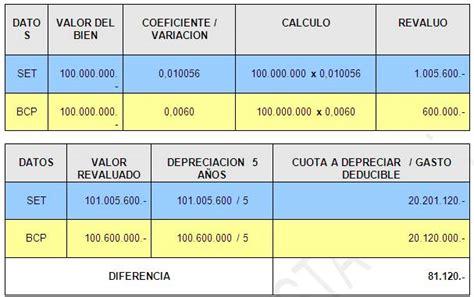renta 2015 otros gastos deducibles gastos deducibles alquiler renta 2016 gastos deducibles