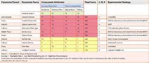 pharmaceutical risk assessment template analytical quality by design aqbd in pharmaceutical