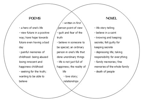 biography and autobiography venn diagram isu fifth business novel poem compare and contrast frame