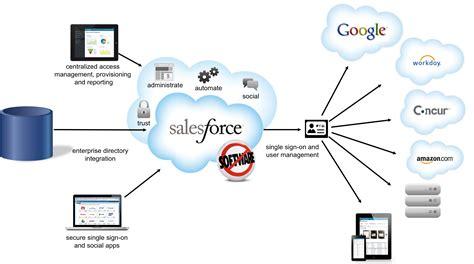application design salesforce salesforce certification training in jaipur ajmer kota india