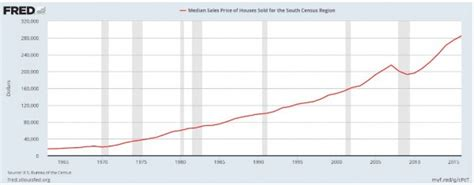 Housing Ratio by Us House To Silver Ratio Us Home To Gold Ratio