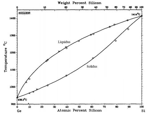 si ge phase diagram phase diagram of sige alloys showing separation of the solidus and
