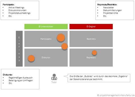 wann ist eine matrix invertierbar stakeholderanalyse projektmanagement manufaktur