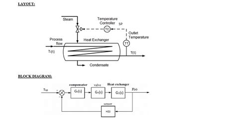 heat exchanger process flow diagram solved heat exchanger process system description