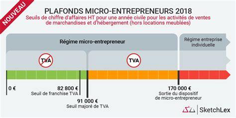 Plafond Des Auto Entrepreneurs by Infographie Nouveaux Seuils De Chiffre D Affaires 2018