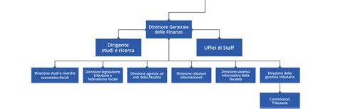 ufficio finanze organigramma ministero dell economia e delle finanze