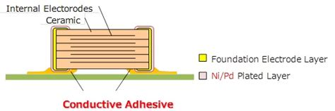 mlcc capacitor structure murata develops mlcc with a maximum operating temperature of 200 176 c that support conductive