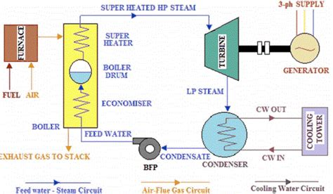general layout and working of thermal power plant thermal power generation plant or thermal power station