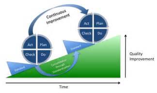 define continuous improvement 8 experts definitions