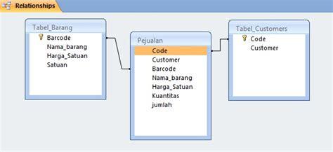 contoh desain relational database contoh database dengan ms access 2007 restandana