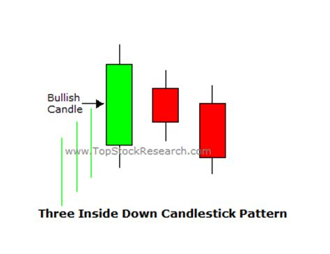 candlestick pattern three inside up tutorial on three inside down candlestick pattern
