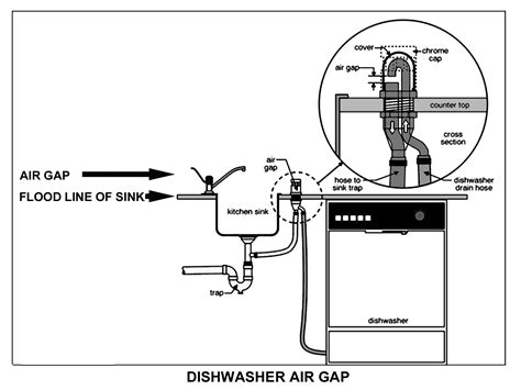 dishwasher air gap under an air gap prevents contamination to your water and piping