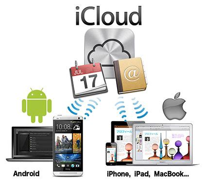 apple icloud for android androidスマホのカレンダ 連絡先をicloud同期させる smoothsync for cloud カングーとさんちゃんとつれあいと