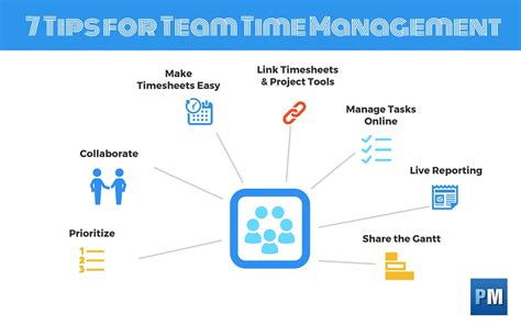 Time Management Mba Project by 7 Time Management Tips For Busy Project Teams