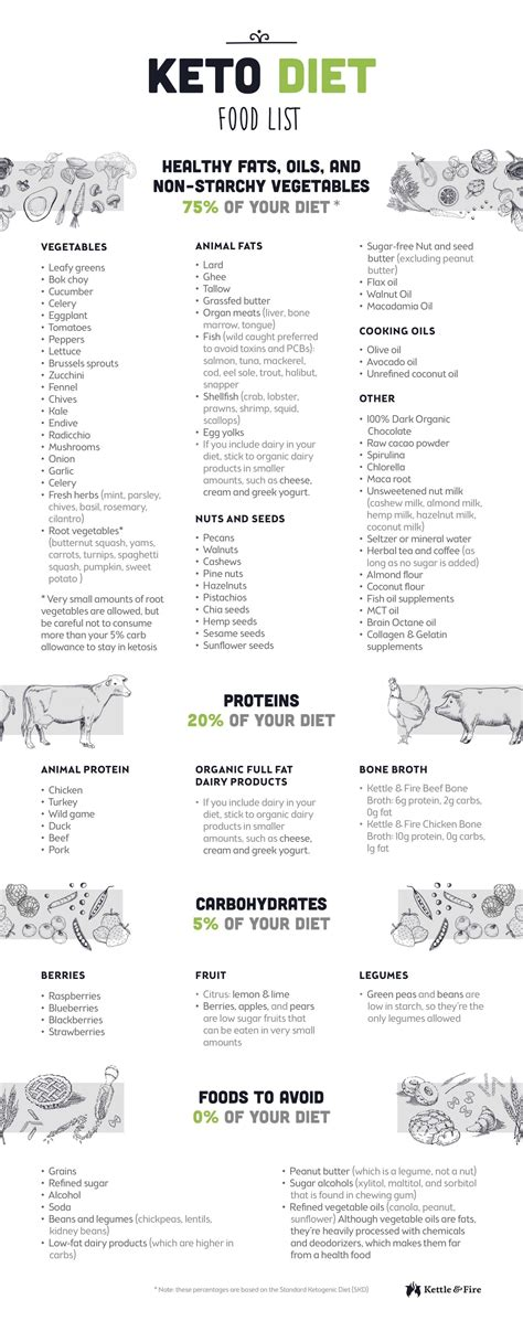 How To Detox Before Ketogenic Diet by Keto Diet Food List Infographic Pdf Keto Diet Foods