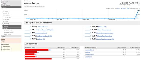 adsense google analytics google adsense reports in analytics screenshots