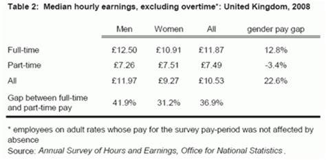 Gender Pay Gap Essay by Pay Essay