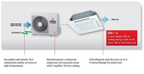 duct air conditioners price list  delhi window split