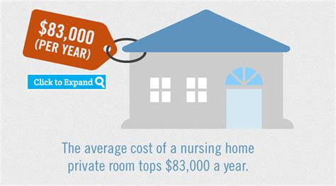 Average Cost Of Nursing Home by 1 3 Million Americans Live In Nursing Homes