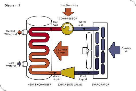 Drake Mechanical   Heat Pump Water Heaters in Boise Meridian Nampa Caldwell And The Surrounding